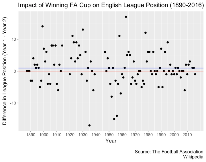 How does an FA Cup Trophy Impact League Position?