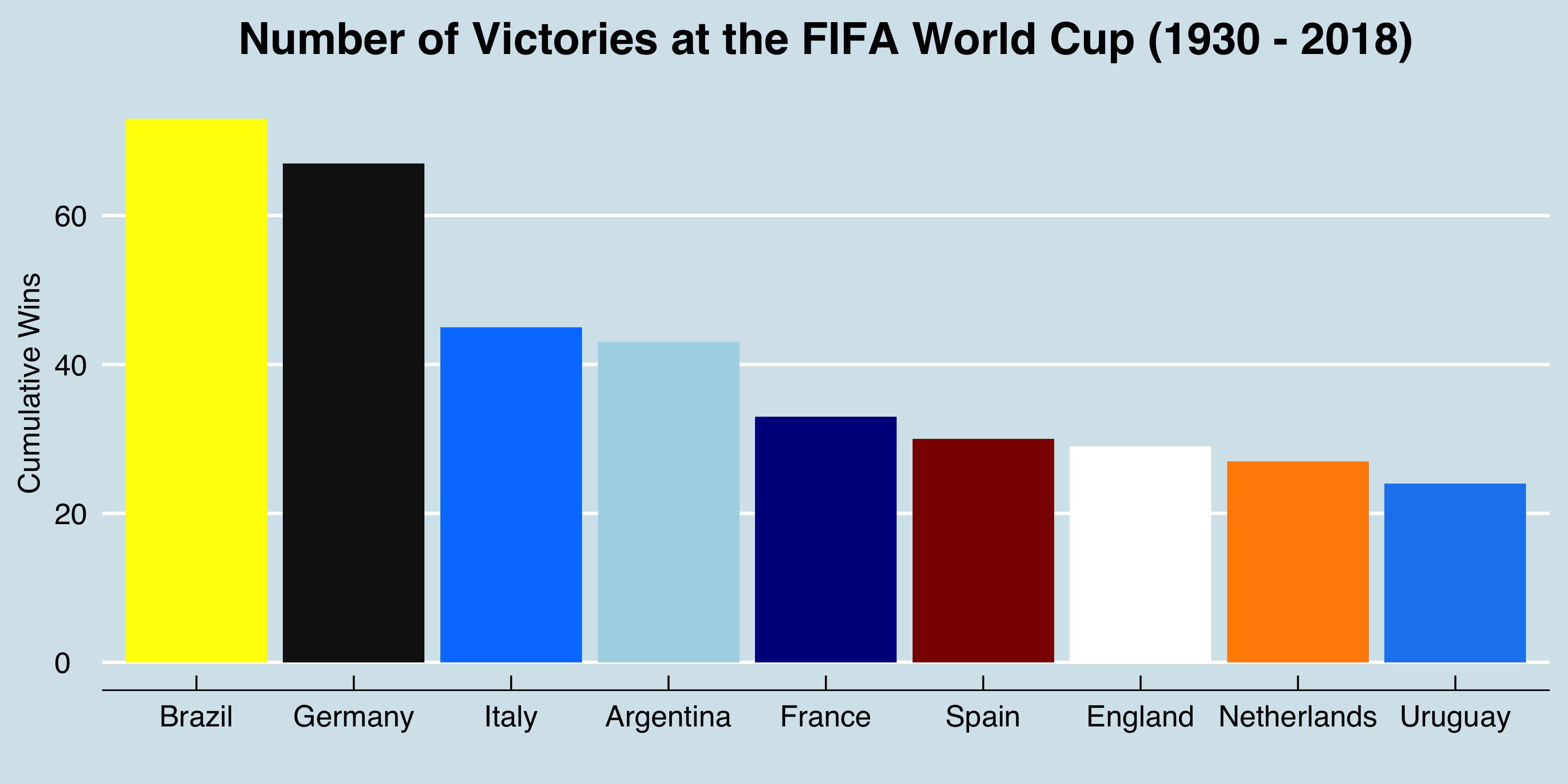 Winners at the World Cup – World Soccer Analytics