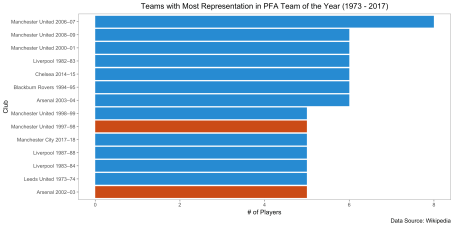 teams_most_representation_per_year.png