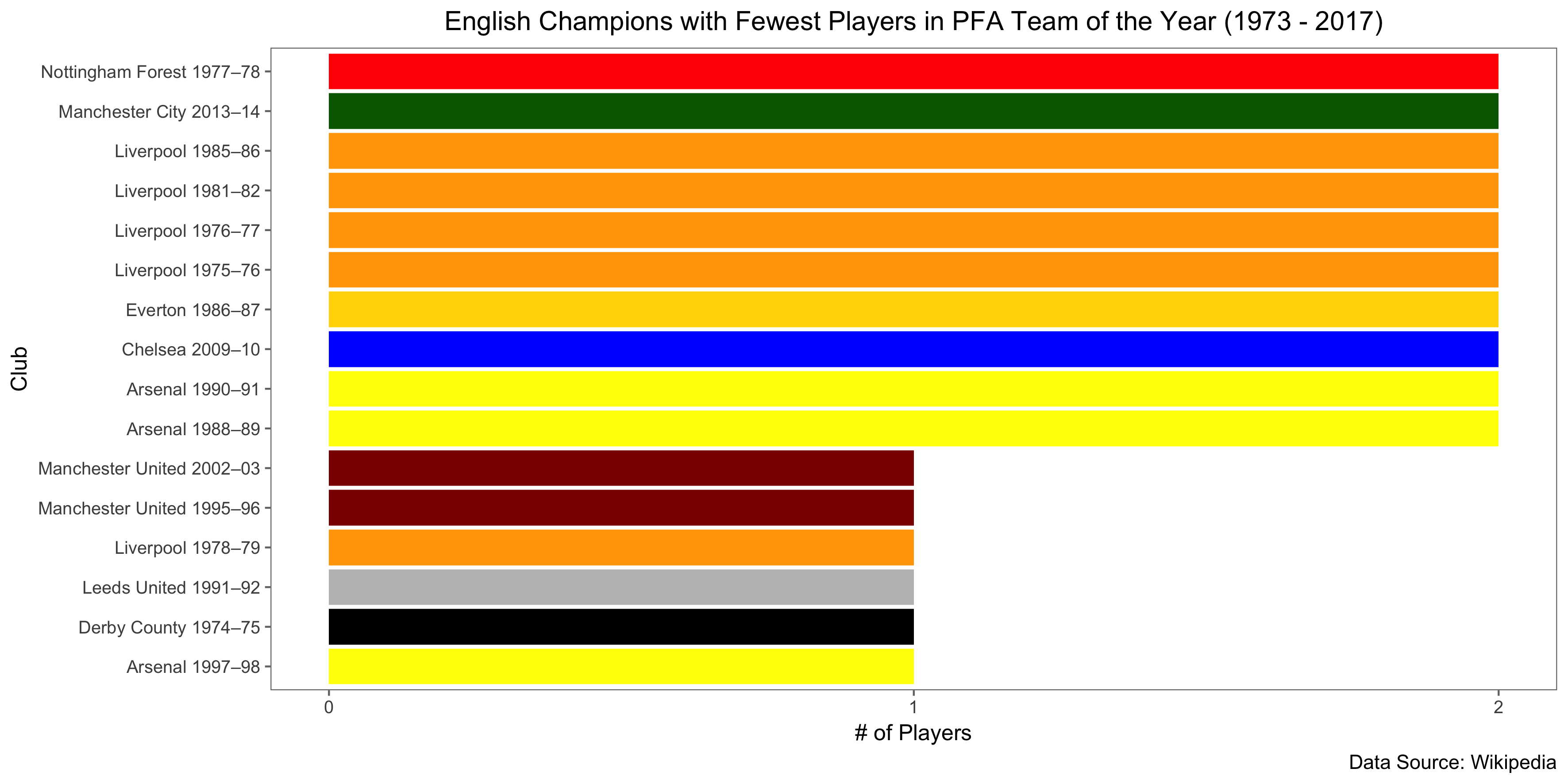 Analyzing English Team of the Year Data Since 1973 – World Soccer