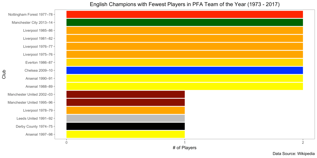 teams_most_representation_per_year_lowest_champions.png